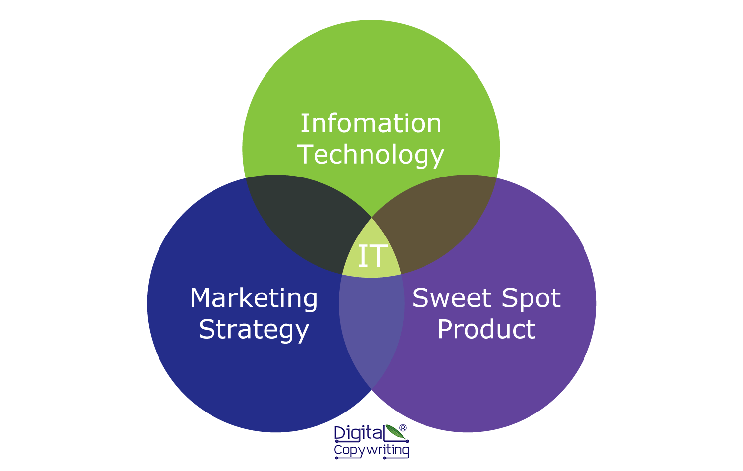 where information technology, marketing strategy and sweet spot product intersect